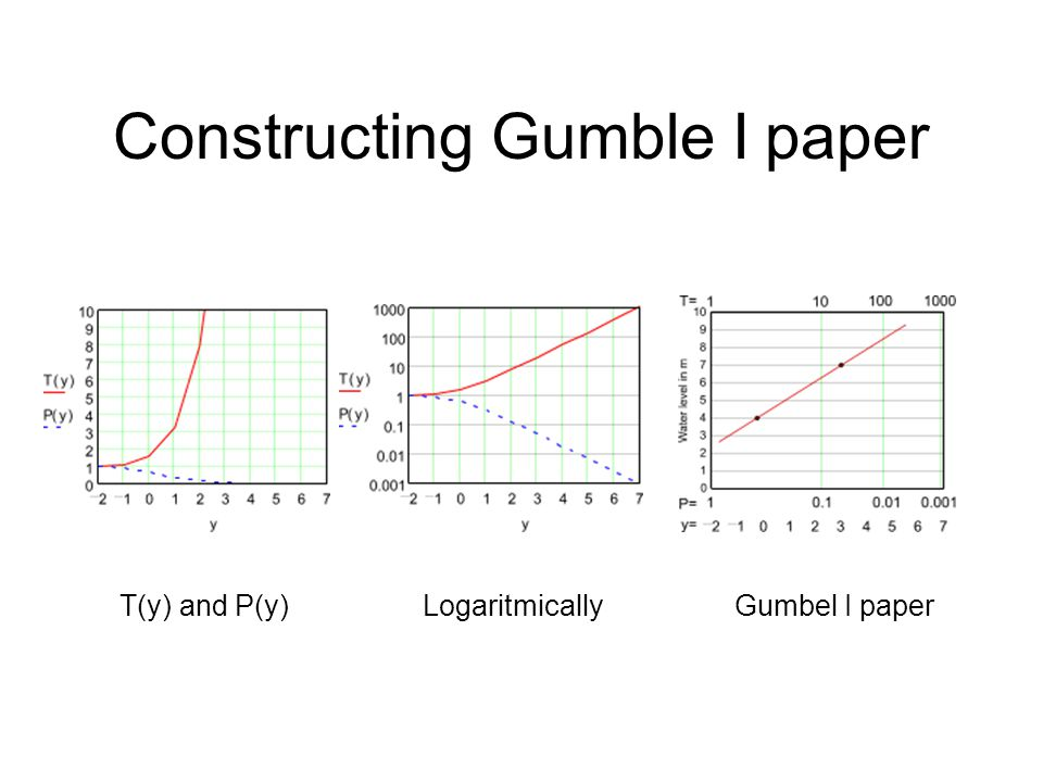 Constructing Gumble I paper T(y) and P(y)LogaritmicallyGumbel I paper