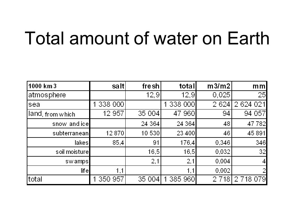 Total amount of water on Earth