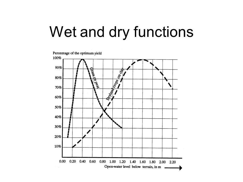 Wet and dry functions
