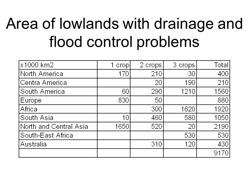 Area of lowlands with drainage and flood control problems