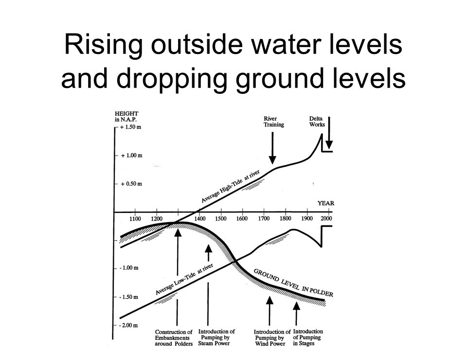 Rising outside water levels and dropping ground levels