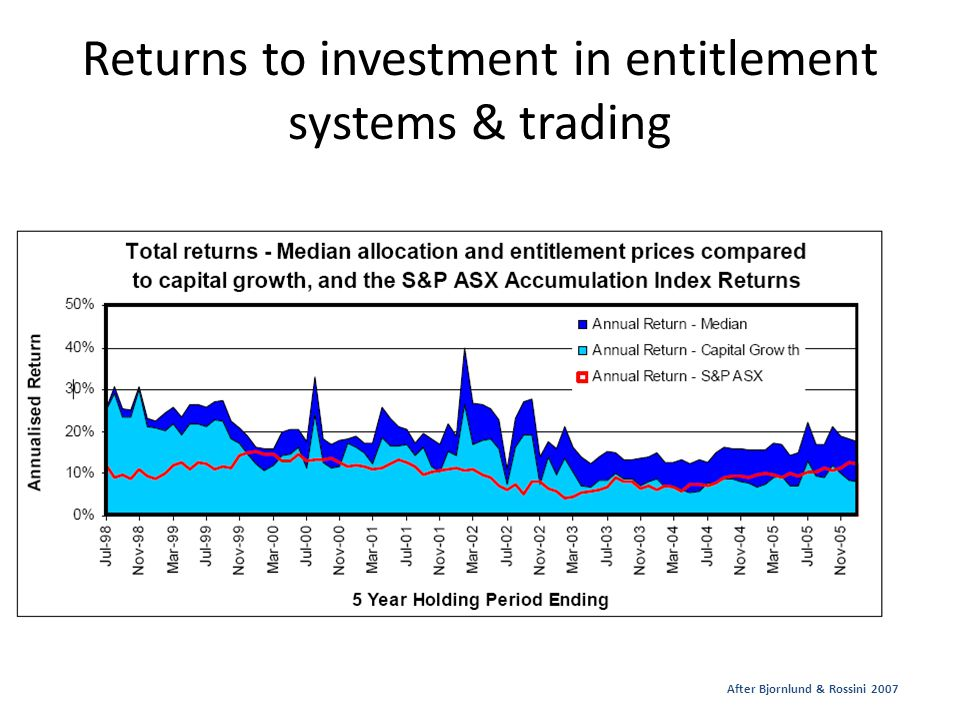 Returns to investment in entitlement systems & trading After Bjornlund & Rossini 2007