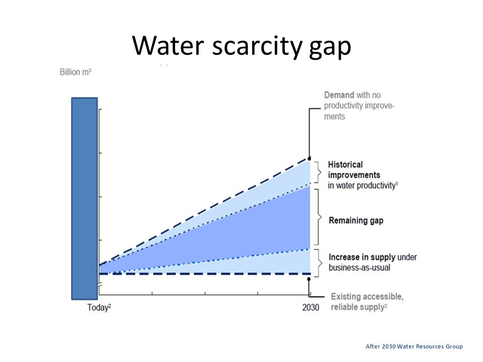 Water scarcity gap After 2030 Water Resources Group