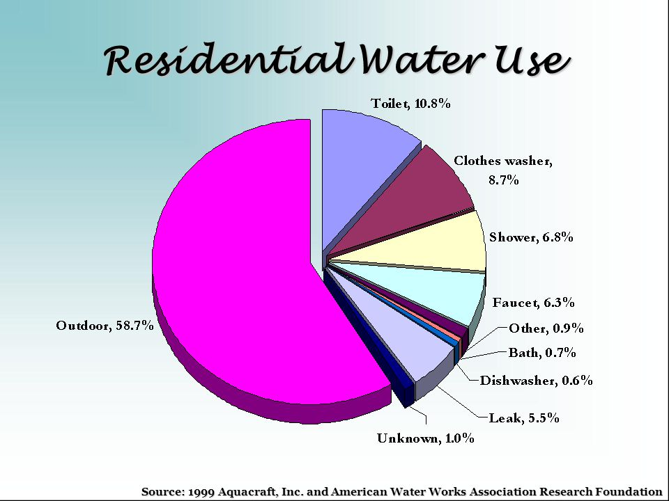 Residential Water Use Source: 1999 Aquacraft, Inc. and American Water Works Association Research Foundation