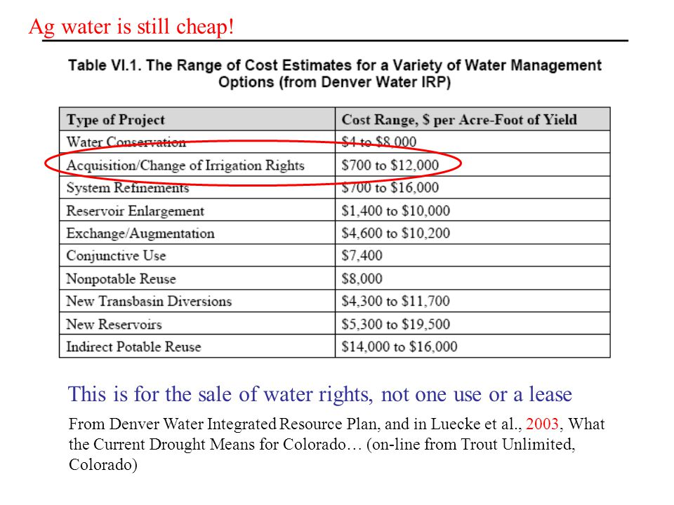 From Denver Water Integrated Resource Plan, and in Luecke et al., 2003, What the Current Drought Means for Colorado… (on-line from Trout Unlimited, Colorado) Ag water is still cheap.