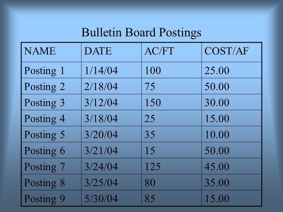 Bulletin Board Postings NAMEDATEAC/FTCOST/AF Posting 11/14/0410025.00 Posting 22/18/047550.00 Posting 33/12/0415030.00 Posting 43/18/042515.00 Posting 53/20/043510.00 Posting 63/21/041550.00 Posting 73/24/0412545.00 Posting 83/25/048035.00 Posting 95/30/048515.00