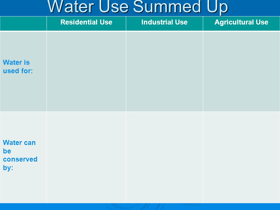 Water Use Summed Up Residential UseIndustrial UseAgricultural Use Water is used for: Water can be conserved by: