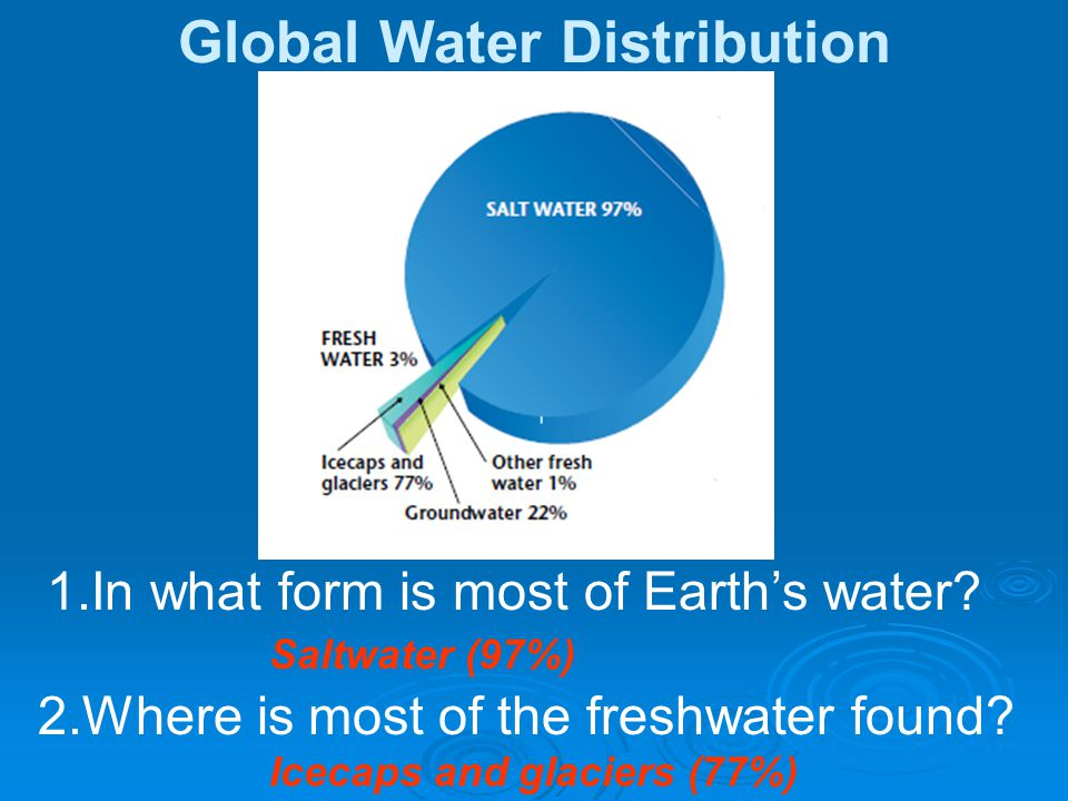 Icecaps and glaciers (77%) 1.In what form is most of Earths water? 2.Where is most of the freshwater found? Saltwater (97%)