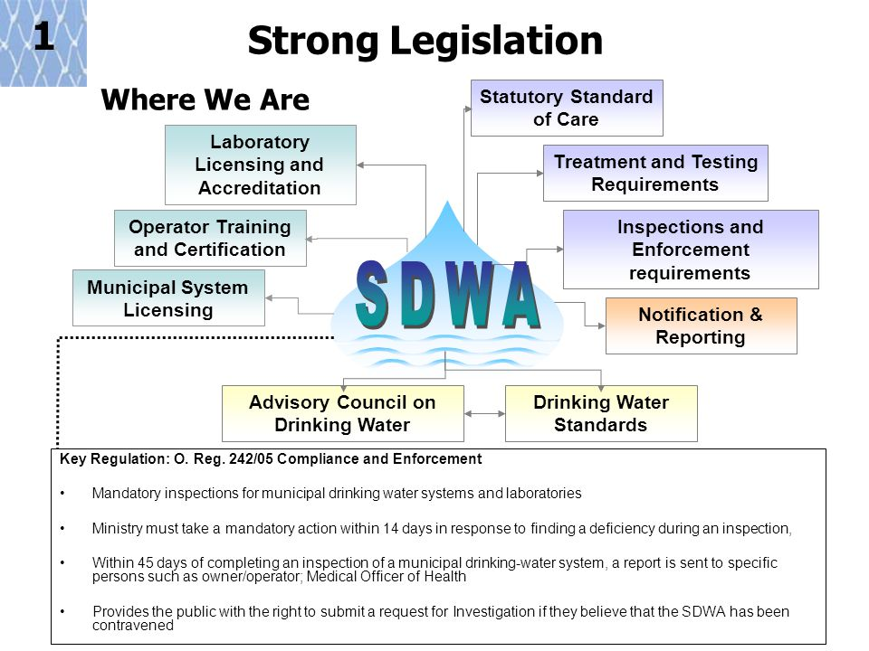17 Strong Legislation Advisory Council on Drinking Water Laboratory Licensing and Accreditation Operator Training and Certification Municipal System Licensing Statutory Standard of Care Inspections and Enforcement requirements Drinking Water Standards Notification & Reporting Where We Are Treatment and Testing Requirements Safety Net # 1 Key Regulation: O.