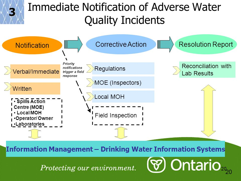 20 Immediate Notification of Adverse Water Quality Incidents Notification Verbal/Immediate Written Spills Action Centre (MOE) Local MOH Operator/ Owne