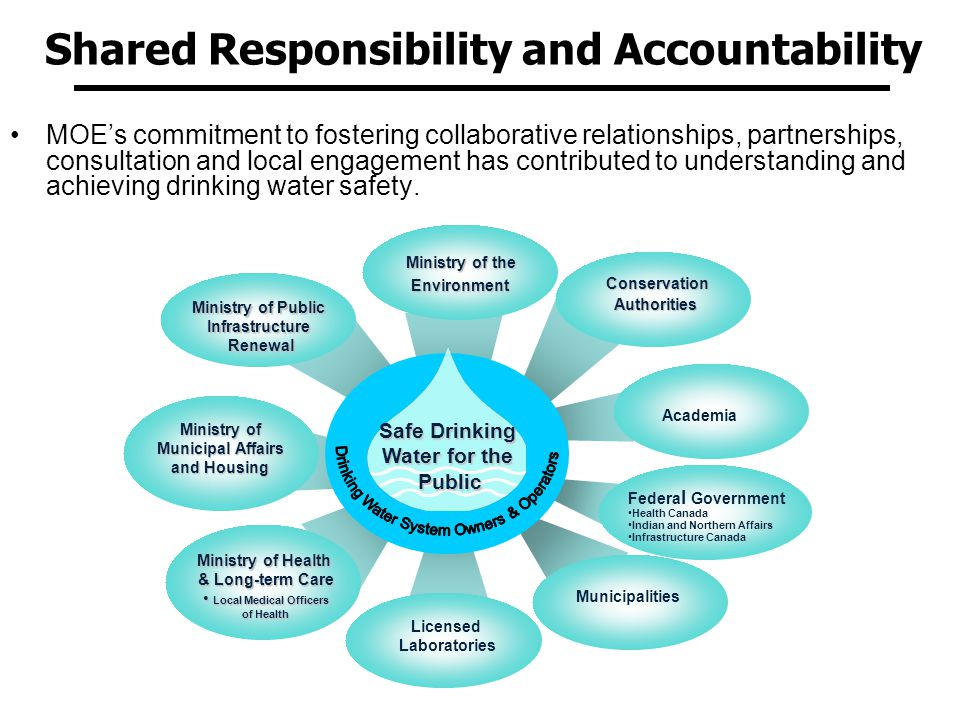 6 6 Shared Responsibility and Accountability MOEs commitment to fostering collaborative relationships, partnerships, consultation and local engagement