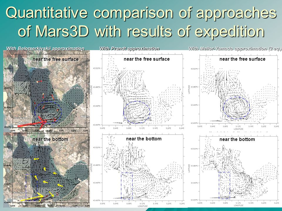 Quantitative comparison of approaches of Mars3D with results of expedition With Belotserkivskii approximation With Prandt approximation With Mellor-Yamada approximation (2 eq.) near the free surface near the bottom