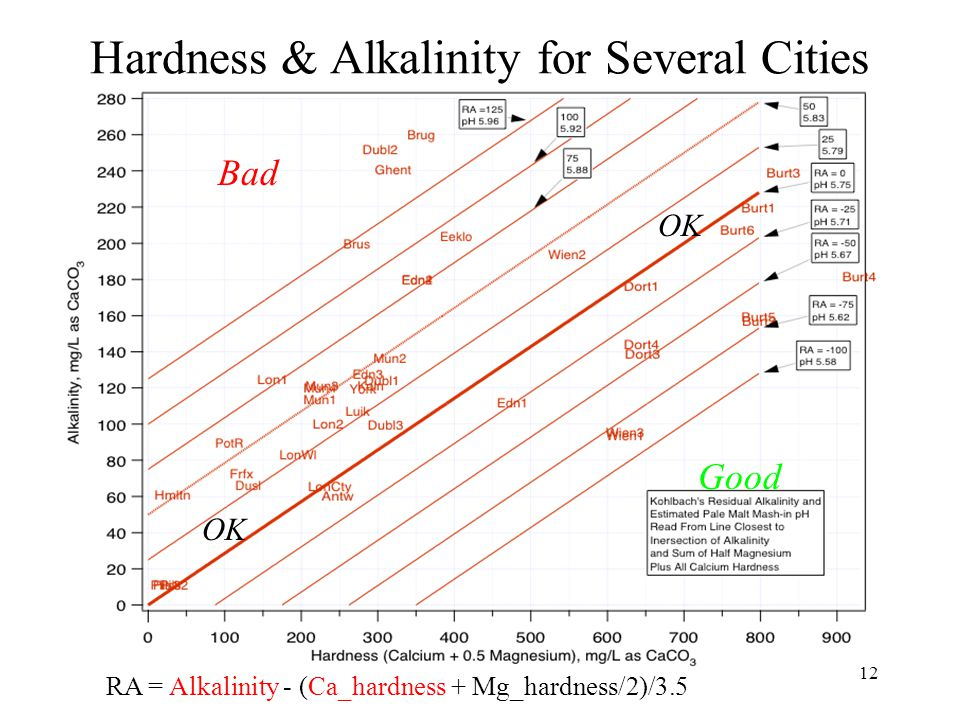 12 Hardness & Alkalinity for Several Cities RA = Alkalinity - (Ca_hardness + Mg_hardness/2)/3.5 Good Bad OK