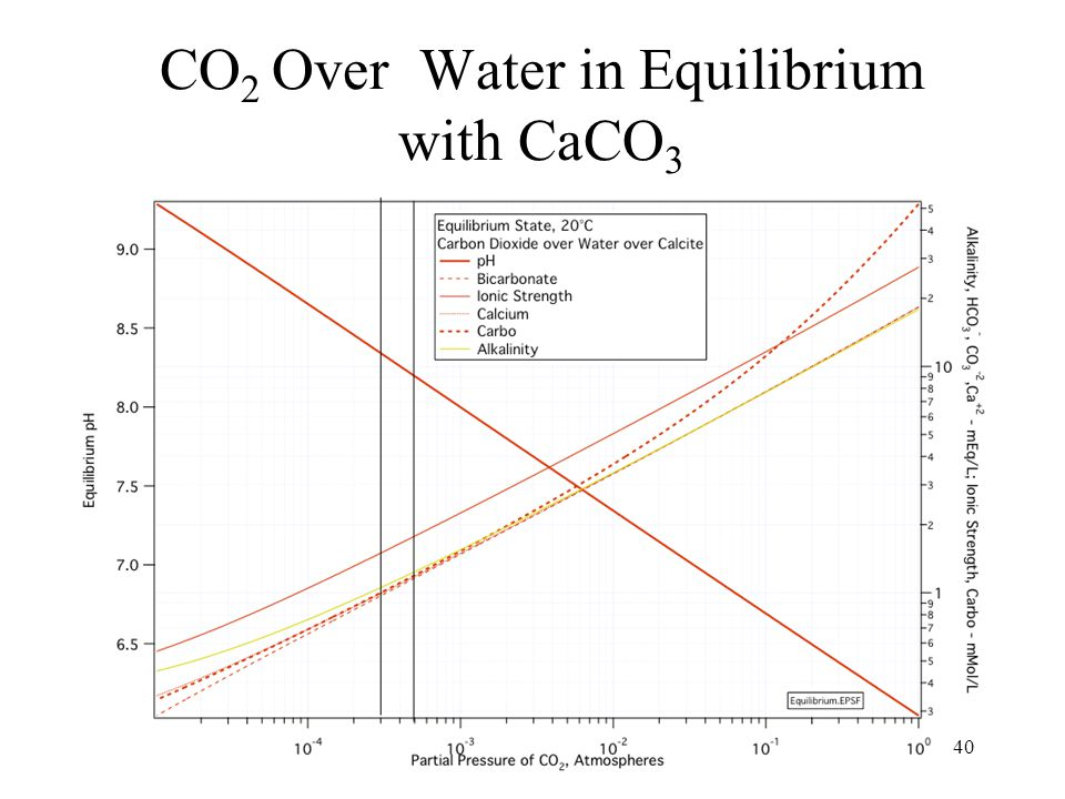 40 CO 2 Over Water in Equilibrium with CaCO 3