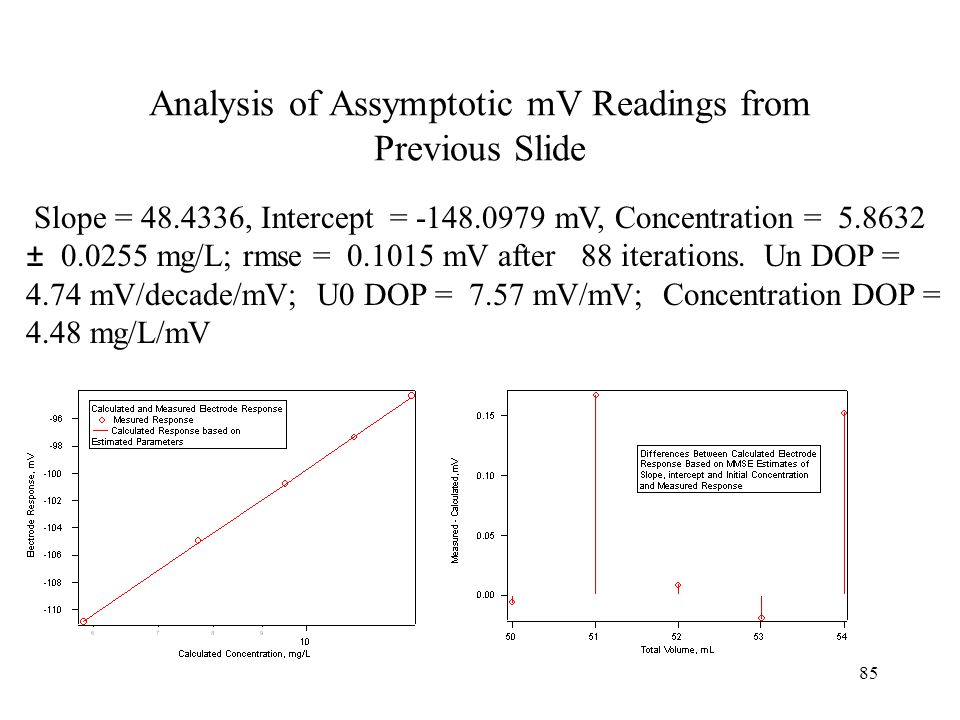 85 Analysis of Assymptotic mV Readings from Previous Slide Slope = 48.4336, Intercept = -148.0979 mV, Concentration = 5.8632 ± 0.0255 mg/L; rmse = 0.1
