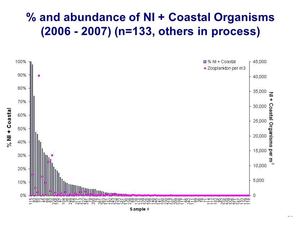 30 % and abundance of NI + Coastal Organisms (2006 - 2007) (n=133, others in process)
