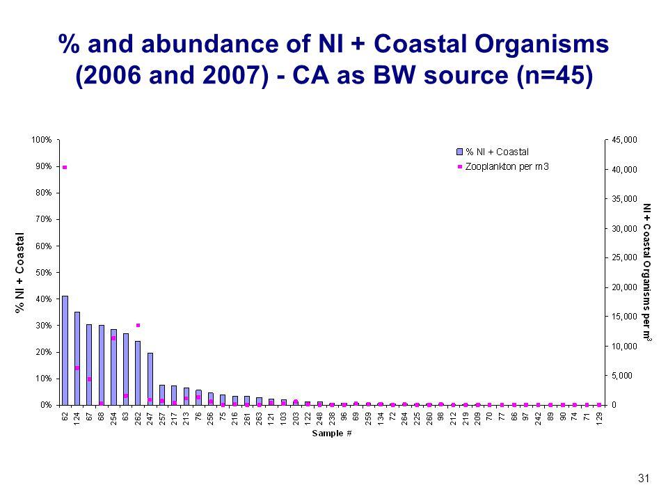 31 % and abundance of NI + Coastal Organisms (2006 and 2007) - CA as BW source (n=45)