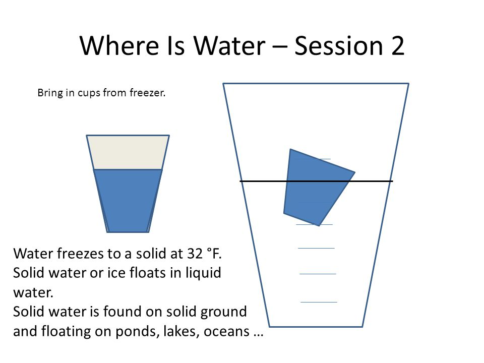 Where Is Water – Session 2 Bring in cups from freezer.