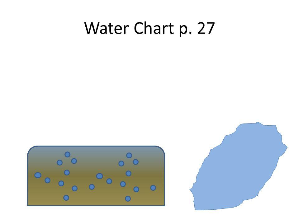 Water Chart p. 27