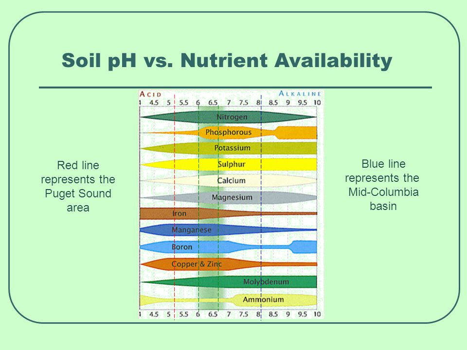 Soil pH vs.