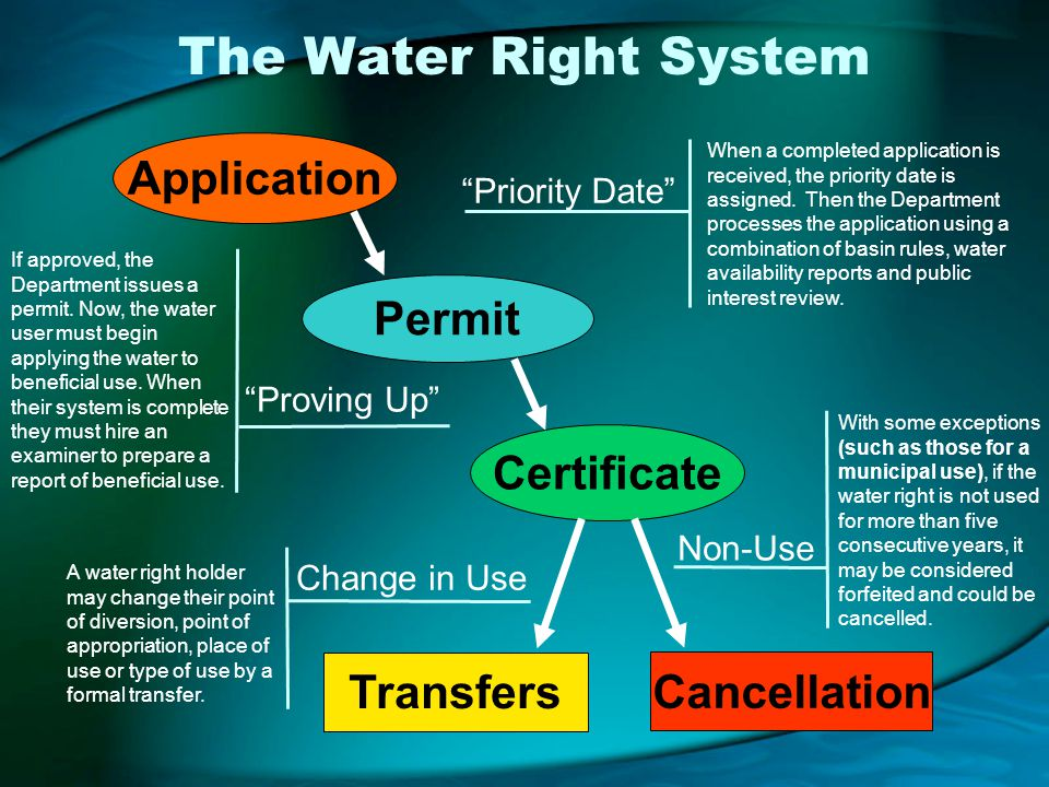 The Water Right System Proving Up Application Permit Certificate Non-Use Change in Use Transfers Cancellation When a completed application is received, the priority date is assigned.