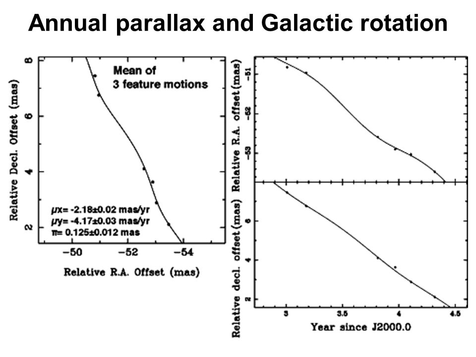 Annual parallax and Galactic rotation