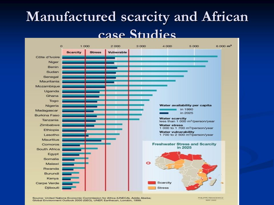 Manufactured scarcity and African case Studies