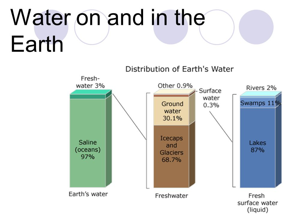 Water on and in the Earth