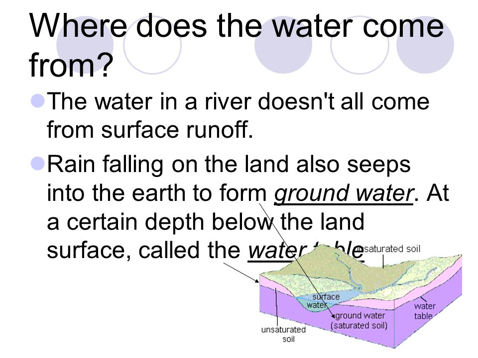 Where does the water come from. The water in a river doesn t all come from surface runoff.