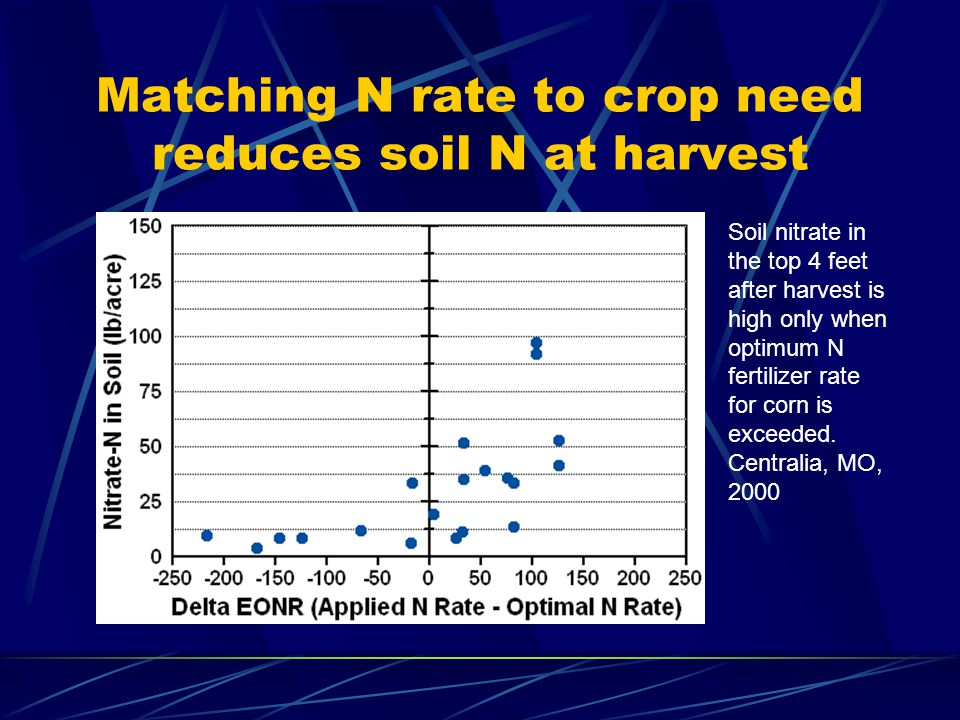 Matching N rate to crop need reduces soil N at harvest Soil nitrate in the top 4 feet after harvest is high only when optimum N fertilizer rate for corn is exceeded.