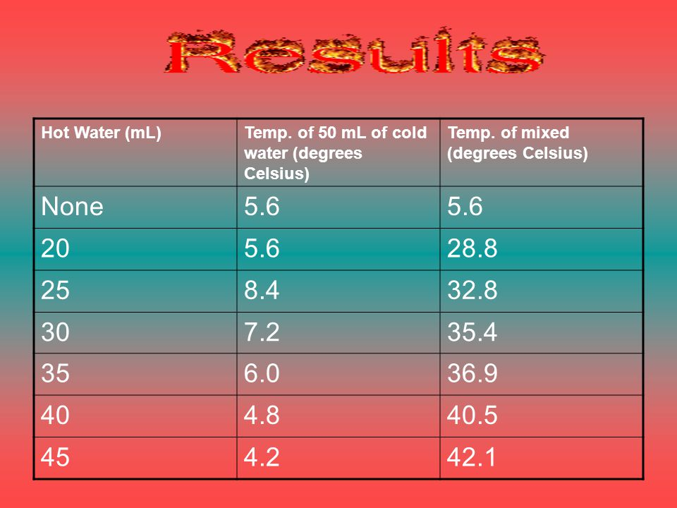 Hot Water (mL)Temp. of 50 mL of cold water (degrees Celsius) Temp.