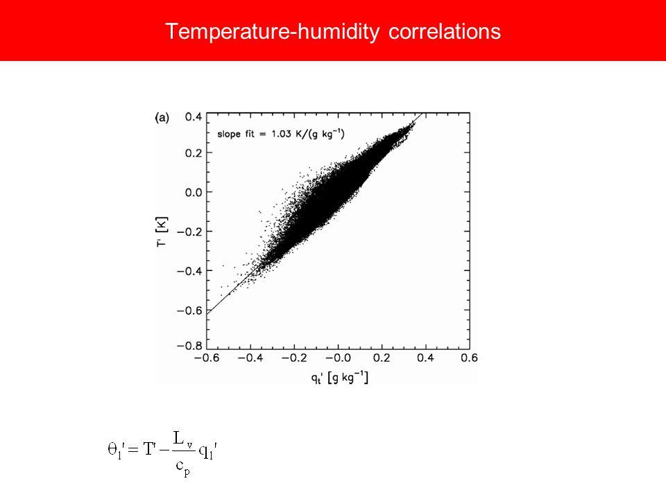 Temperature-humidity correlations