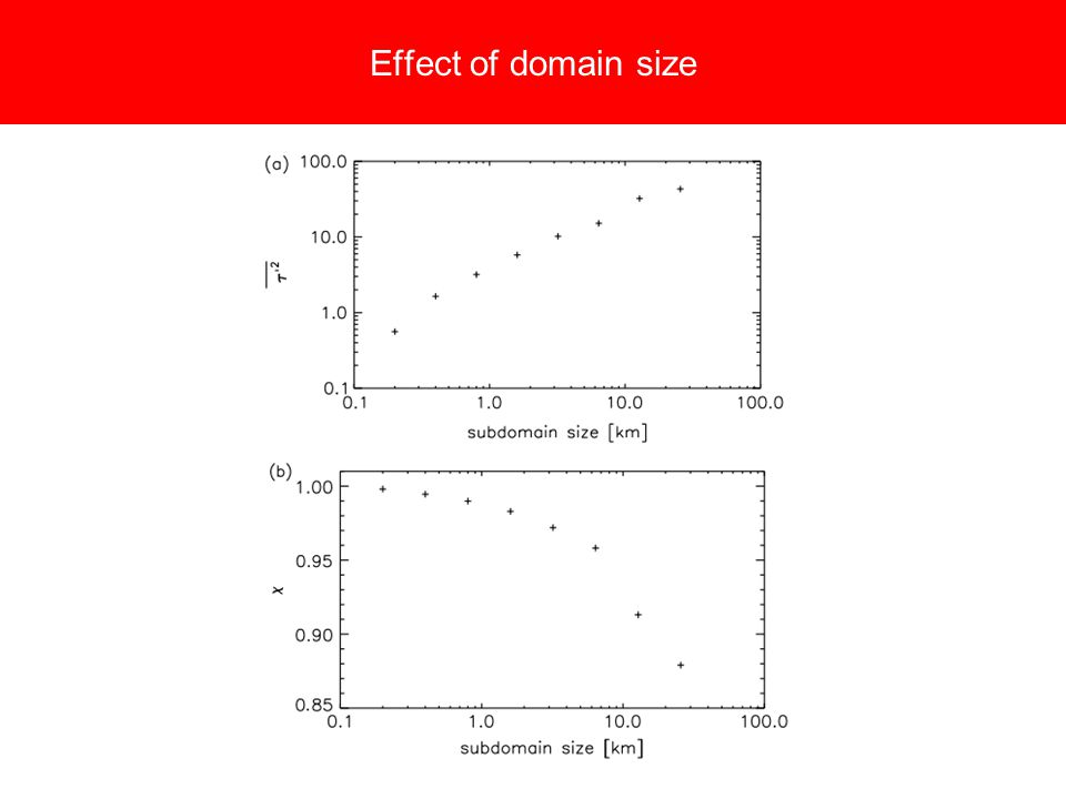 Effect of domain size