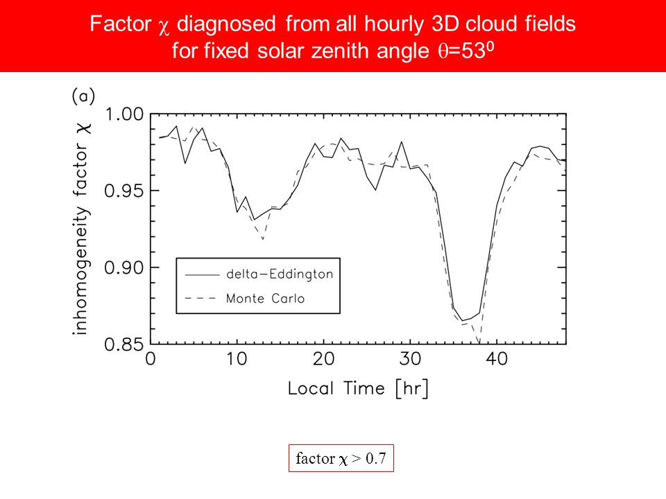 Factor depends on the optical depth variance ( )
