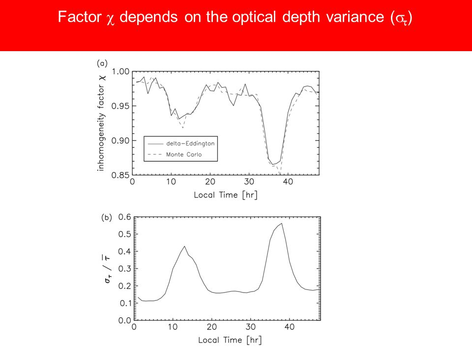 Analytical results for the inhomogeneity factor Assumption: Gaussian optical depth distribution not smaller than ~ 0.8 isolines
