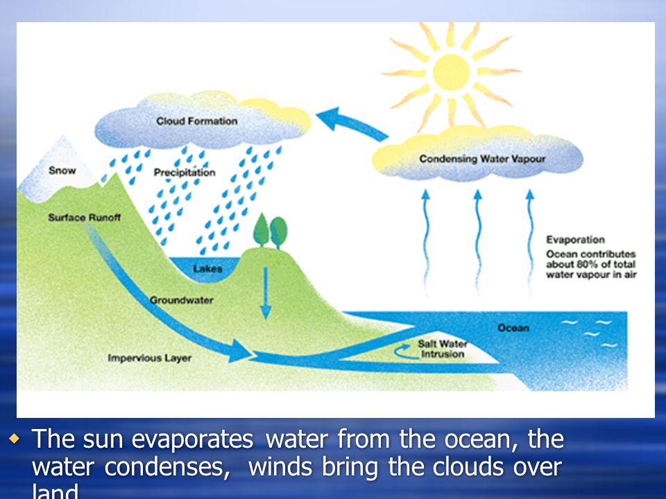 The sun evaporates water from the ocean, the water condenses, winds bring the clouds over land…