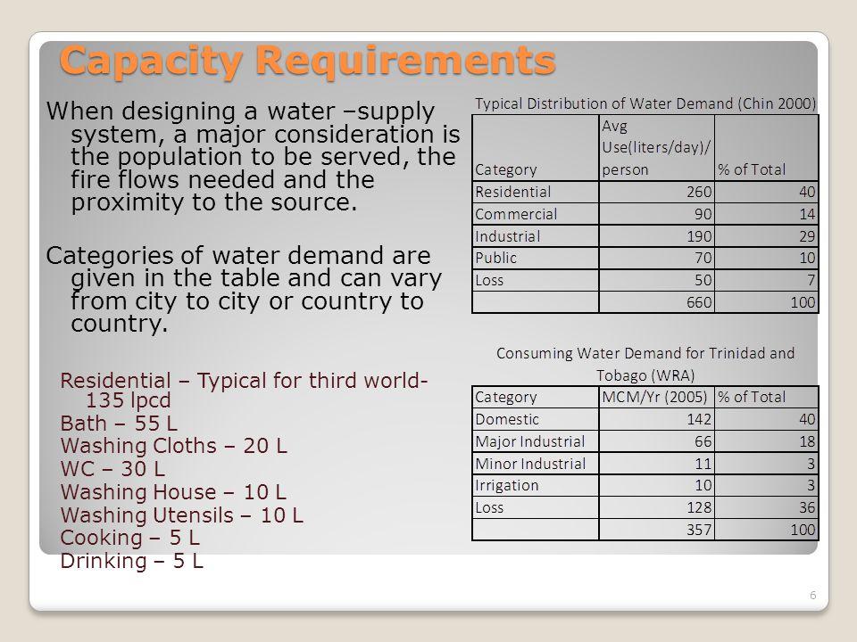Work Examples – Water Demand 27