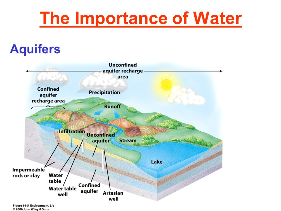 The Importance of Water Aquifers