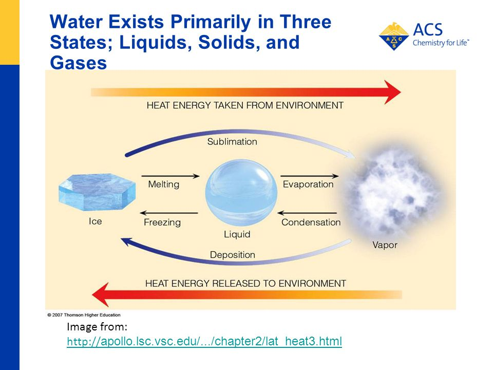Water Exists Primarily in Three States; Liquids, Solids, and Gases Image from: http:// apollo.lsc.vsc.edu/.../chapter2/lat_heat3.html