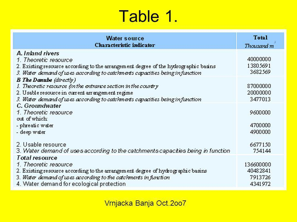 Table 1. Water source Characteristic indicator Total Thousand m3 Vrnjacka Banja Oct.2oo7