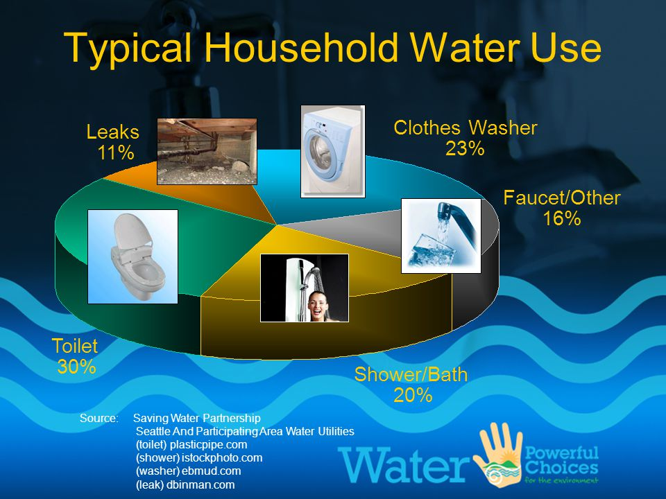 Clothes Washer 23% Faucet/Other 16% Shower/Bath 20% Toilet 30% Leaks 11% Source: Saving Water Partnership Seattle And Participating Area Water Utilities (toilet) plasticpipe.com (shower) istockphoto.com (washer) ebmud.com (leak) dbinman.com Typical Household Water Use
