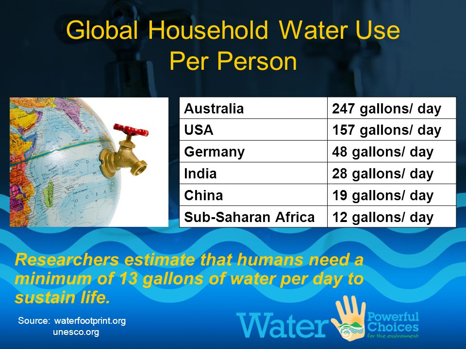 Global Household Water Use Per Person Australia247 gallons/ day USA157 gallons/ day Germany48 gallons/ day India28 gallons/ day China19 gallons/ day S
