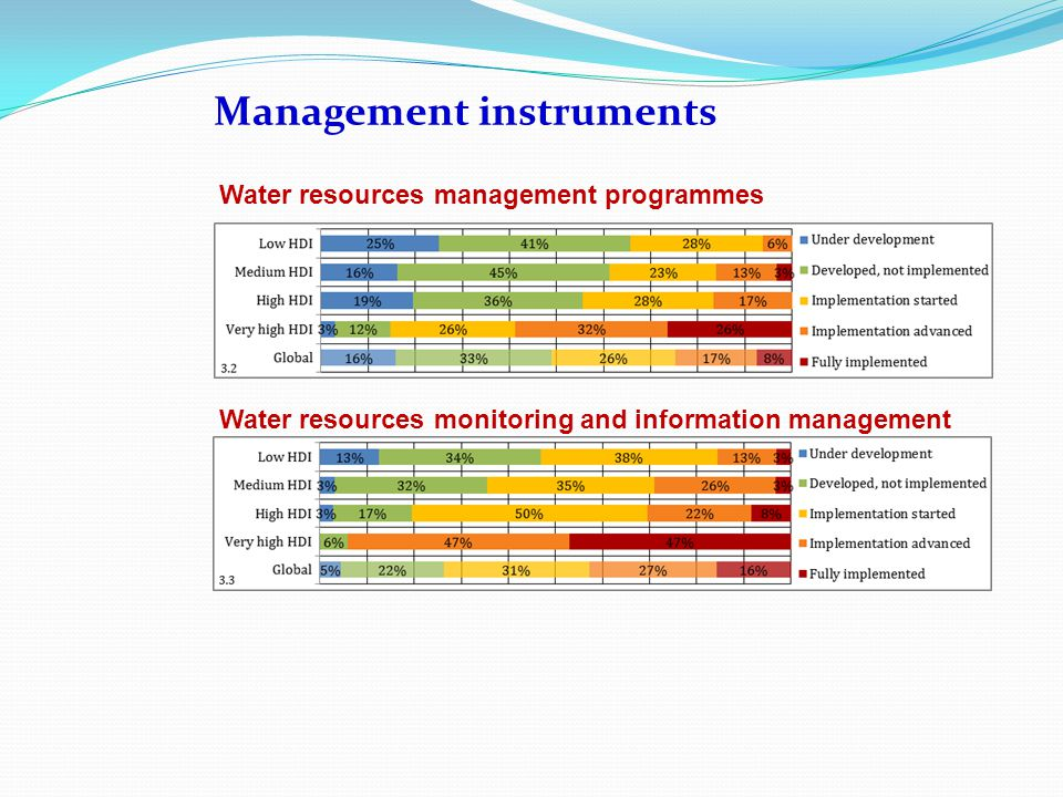 Management instruments Water resources management programmes Water resources monitoring and information management