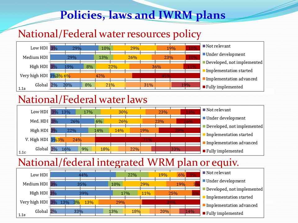 Progress from 2008 to 2012 survey