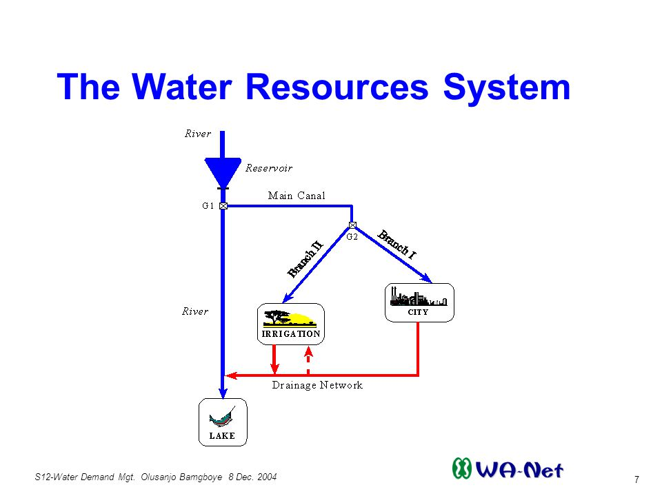 S12-Water Demand Mgt. Olusanjo Bamgboye 8 Dec. 2004 7 The Water Resources System