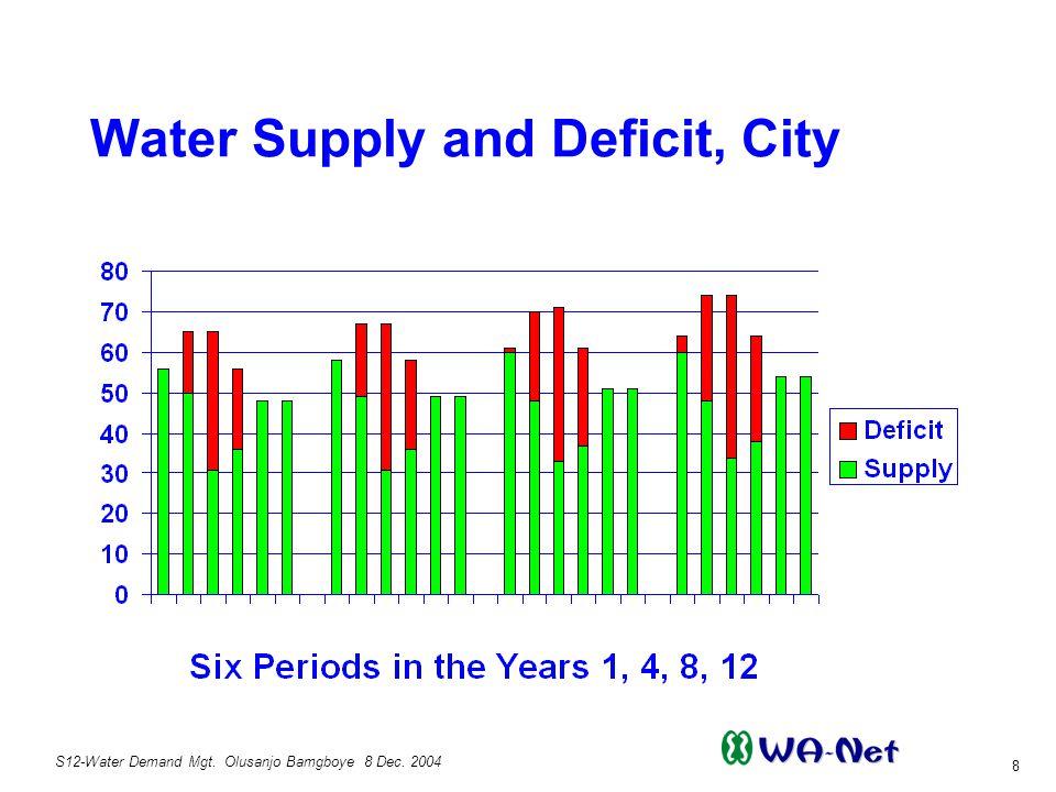 S12-Water Demand Mgt.Olusanjo Bamgboye 8 Dec.