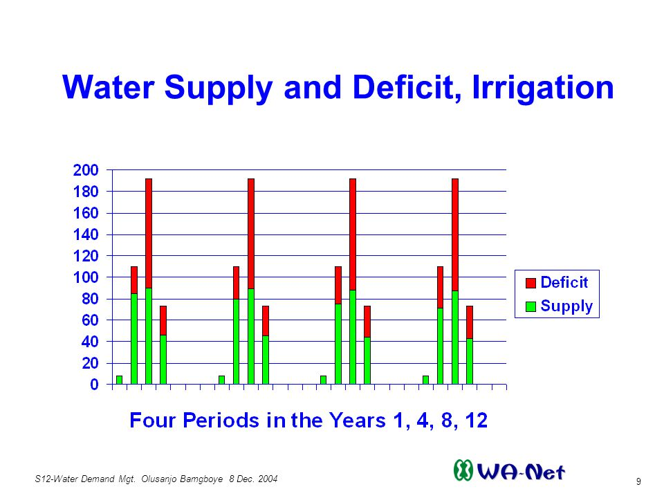 S12-Water Demand Mgt. Olusanjo Bamgboye 8 Dec. 2004 9 Water Supply and Deficit, Irrigation