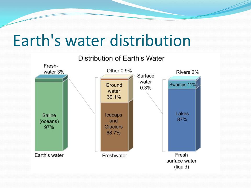 Earth's water distribution