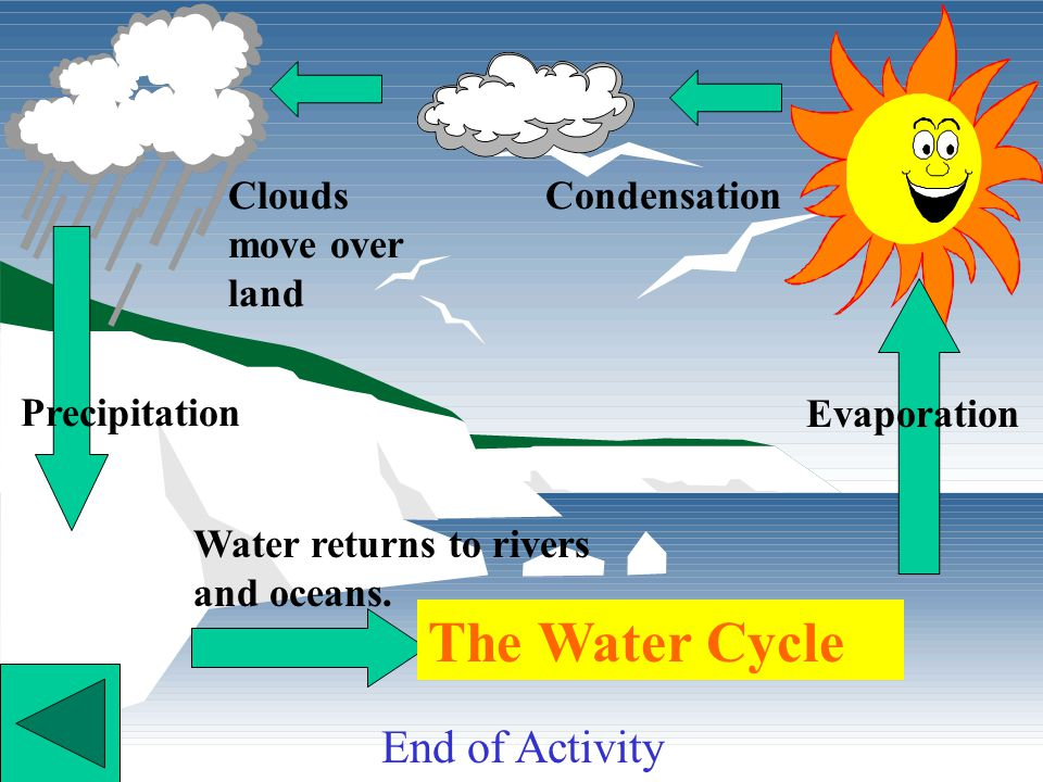 2. 3.Clouds move over land 4. Water returns to rivers and oceans. 1. Click for answers.