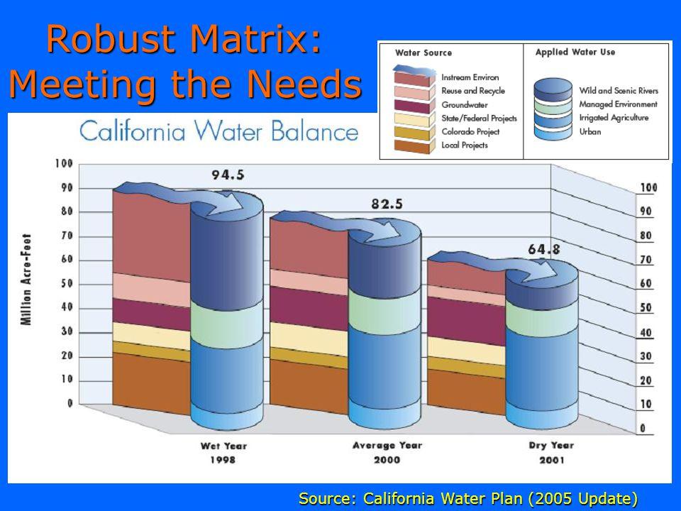 Robust Matrix: Meeting the Needs Source: California Water Plan (2005 Update)